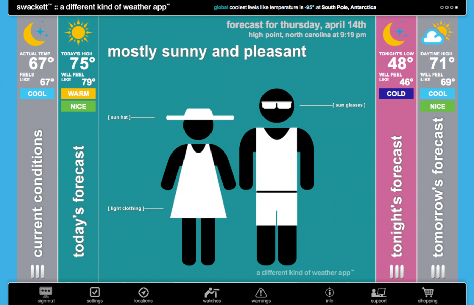 Swackett—fave summer gadgets